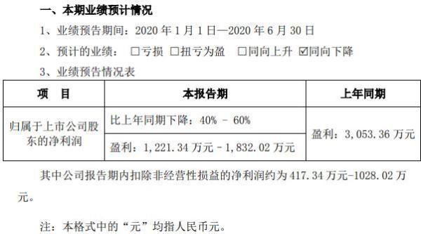 金信诺2020年上半年预计净利1221万至1832万 二季度业绩恢复式增长