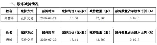 星帅尔2名股东合计减持8.5万股 套现约131.92万元