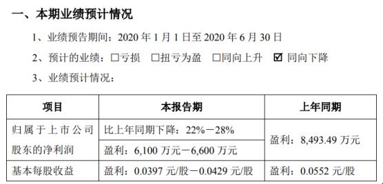 沃森生物2020年上半年预计净利6100万元-6600万元同比下降 股票期权激励分摊费用较上期增加