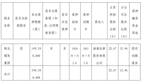 恒源煤电股东皖北煤电集团质押1.5亿股 用于偿还到期债务