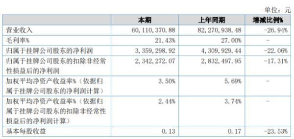 睿高股份2020年上半年净利335.93万下滑22.06% 销售收入减少