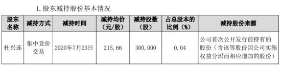 康泰生物股东杜兴连减持30万股 套现约6469.8万元