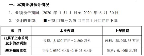 青岛金王2020年上半年预计亏损2800万元–3800万元 较上年同期由盈转亏