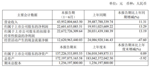 贵州茅台2020年上半年净利226.02亿增长13.29% 销售渠道调整