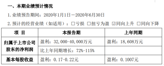 中粮科技2020年上半年预计净利3.2亿元-4亿元 毛利同比增长