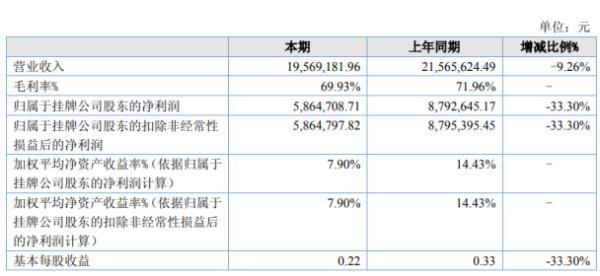 双星药业2020年上半年净利586.47万下滑33.3% 市场拓展费和广告宣传费增加