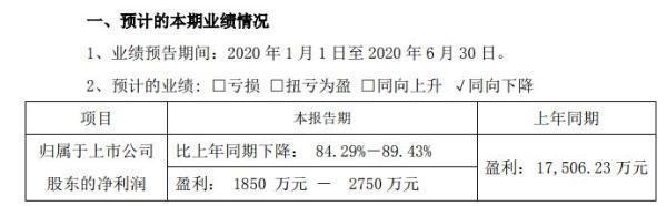 广田集团2020年上半年预计净利1850万元至2750万元 公司及客户延迟复工复产