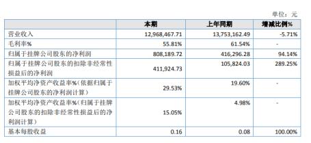 明日教育2019年净利80.82万增长94.14% 获挂牌补贴60万