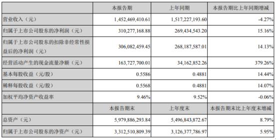 迈克生物2020年上半年净利3.1亿增长15.16% 自主产品销售收入增长