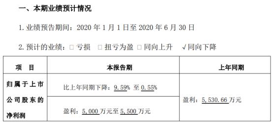 中光学2020年上半年预计净利5000万元至5500万元 同比下降0.55%至9.59%