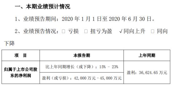 拉卡拉2020年上半年预计净利4.2亿元–4.5亿元 信息科技业务保持持续增长