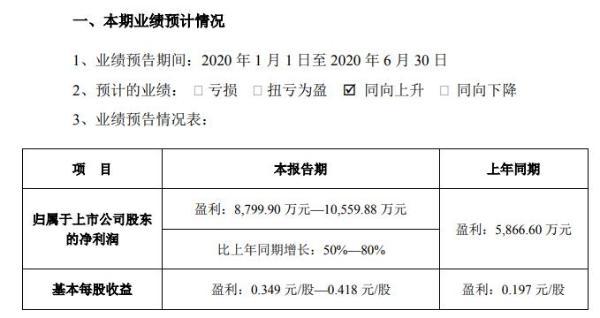 康达新材2020年半年度净利8800万元至1.06亿元 营业收入稳定增长