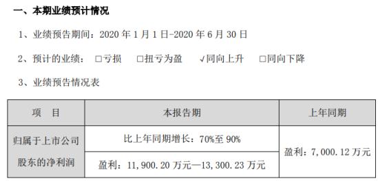 双一科技2020年上半年预计净利1.19亿元-1.33亿元 新增产能在二季度得到释放
