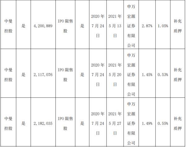 中曼石油2名股东合计质押1392万股 用于补充质押
