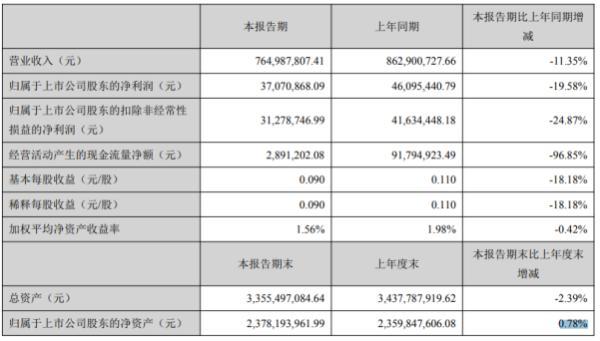 隆基机械2020年上半年净利3707.09万 同比下滑19.58%