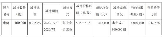 雪峰科技股东康健减持10万股 套现约51.5万元