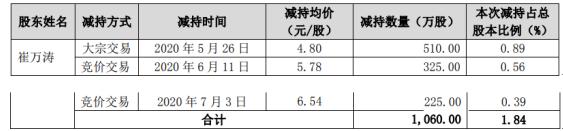 荣科科技股东崔万涛减持1060万股 套现约5088万元