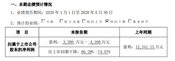 美尚生态2020年上半年预计净利3200万元至4160万元 一季度业绩亏损3364.9万