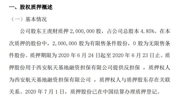 金钻石油股东王虎财质押200万股 用于为融资提供反担保