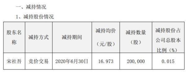 安科生物董事及高级管理人员合计减持70万股 套现合计约1244万元