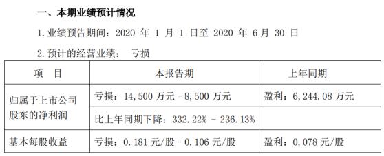 凯撒旅业2020年上半年预计亏损8500万元-1.45亿元由盈转亏 旅游业务收入大幅下降