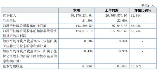 海芝通2019年净利14.39万增长46.92% 收到政府补贴款