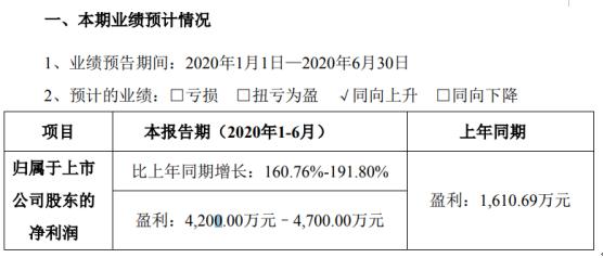 中宠股份2020年上半年预计净利4200万元–4700万元 同比增长160.76%-191.8%