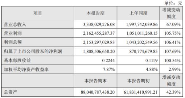 东方财富2020年上半年净利18.09亿同比增长107.69% 证券业务相关收入大幅增长