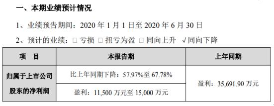 延安必康2020年上半年预计净利1.15亿元-1.5亿元同比下降 上下游企业延迟复工复产