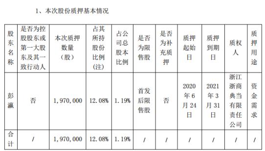 国农科技股东彭瀛质押197万股 用于资金需求