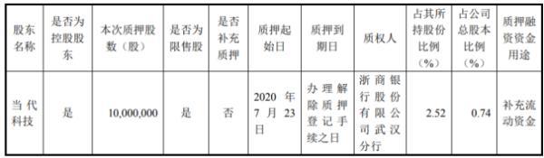 人福医药控股股东当代科技质押1000万股 用于补充流动资金