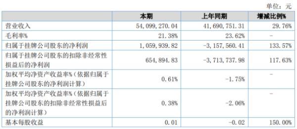 卫东环保2020年上半年净利105.99万扭亏为盈 各项费用均较大幅降低