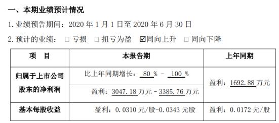 闽发铝业2020年上半年预计净利3047.18万元–3385.76万元 同比增长80%-100%