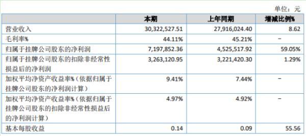 华夏显示2020年上半年净利719.79万增长59.05% 器件类产品销售增长