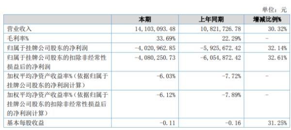 光电高斯2020年上半年亏损402.1万亏损减少 销售收入大幅度增长