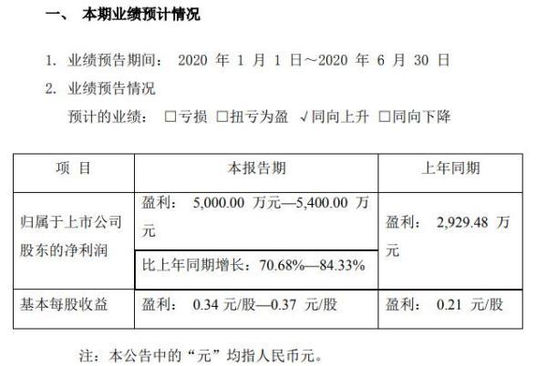 纳尔股份2020年上半年预计实现净利5000万元至5400万元 整体销售额实现增长