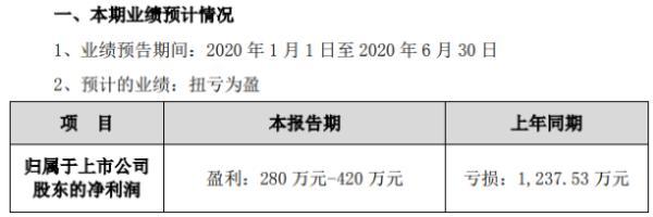 建科院2020年上半年预计净利280万-420万扭亏为盈 较早组织复工复产