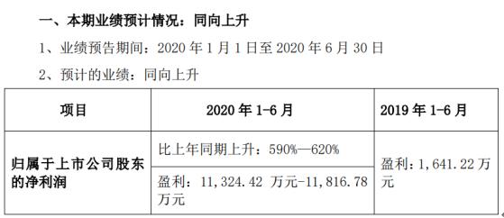 阳普医疗2020年上半年预计净利1.13亿元-1.18亿元 同比增长590%-620%