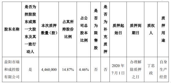 和科达股东质押446万股 用于自身生产经营