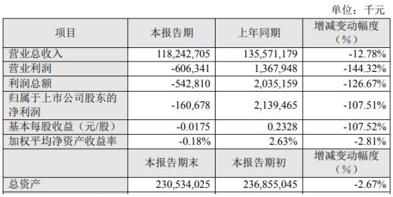 苏宁易购2020年上半年亏损1.61亿由盈转亏 实体店消费品零售额下降