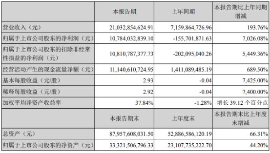 牧原股份2020年上半年净利107.84亿扭亏为盈 生猪价格持续上涨