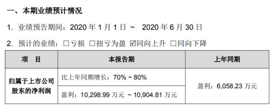 漫步者2020年上半年预计净利1.03亿元-1.09亿元 耳机销售收入增长