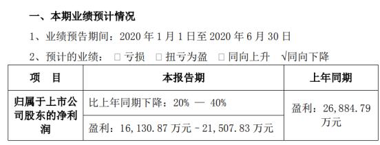 易事特2020年上半年预计净利1.61亿元–2.15亿元 同比下降20%-40%