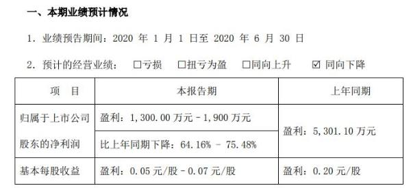 郑中设计2020年上半年预计净利1300万元至1900万元 业务开工率低