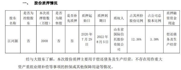 江河集团股东江河源质押3900万股 用于偿还债务