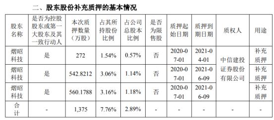 舒泰神股东熠昭科技质押1375万股 用于补充质押