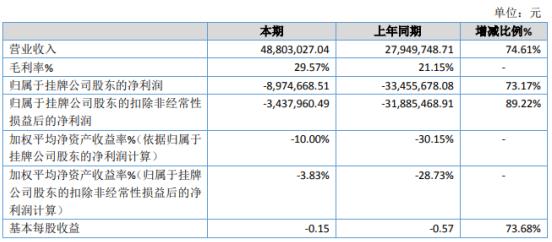 华维电瓷2019年亏损897.47万亏损减少 收入大幅增长