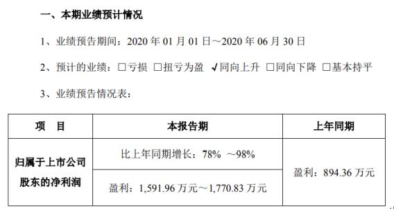 方直科技2020年上半年预计净利1591.96万元-1770.83万元 互联网业务逐步恢复收费
