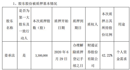 新元科技控股股东姜承法质押330万股 用于个人资金需求