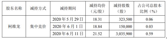 青松股份股东柯维龙减持1416.24万股 套现约3亿元
